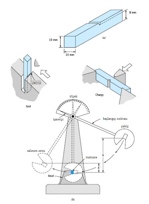 Şekil 1 - Çentik Darbe Deneyi Numune Ve Mekanızmasi