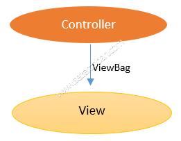 ViewBag