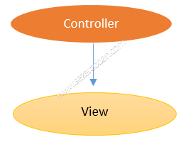 Viewdata Diagram