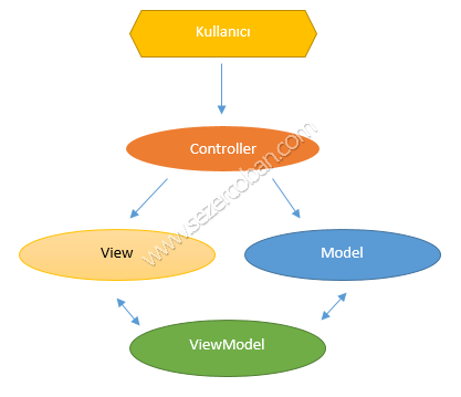 ViewModel diagram